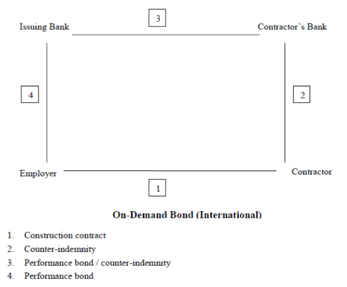 Diagram about On Demand Bond